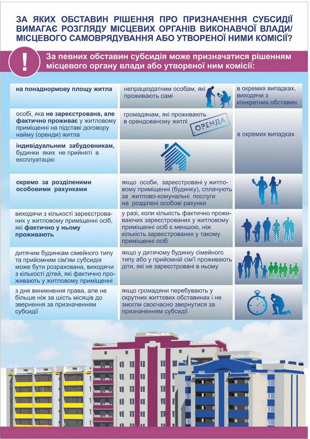 """Деякі актуальні питання щодо житлових субсидій 3 (Інформацію взято із сайту """"Інститут місцевого розвитку"""")"""